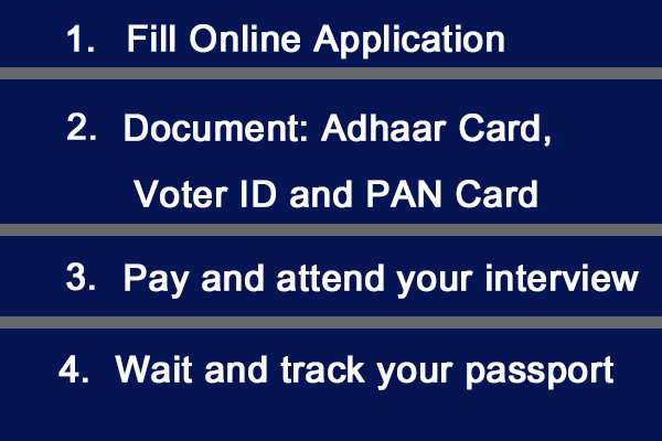 apply for passport online in India